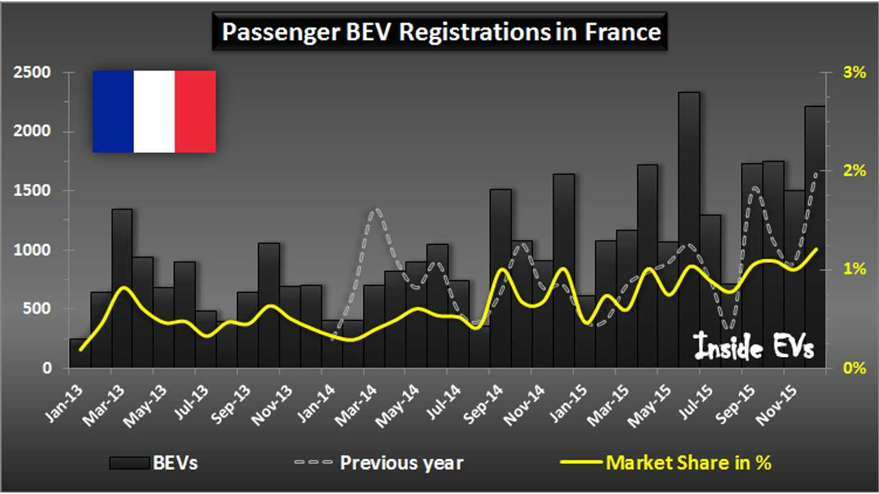 BEV Registrations in France – December 2015