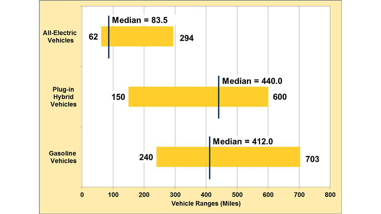 Some EV Ranges Already Exceed Some Gas Vehicles, With PHEVs Median Range Higher Than All