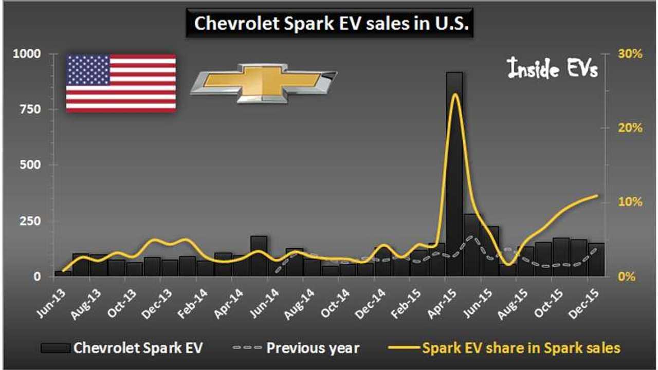 Chevrolet Spark EV sales in U.S. – December 2015