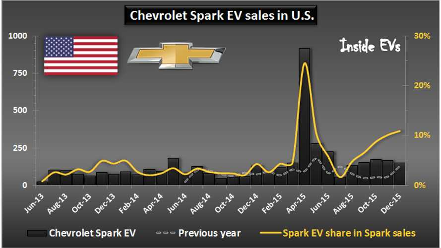 Chevrolet Spark EV Sales More Than Doubled In 2015