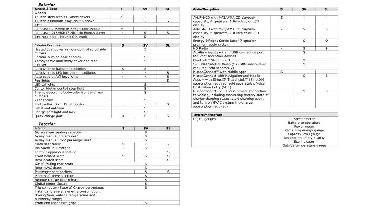 2016 Nissan LEAF Specs - Page 2 (click to enlarge)