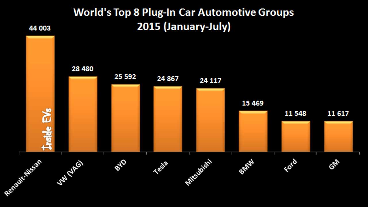 Top Automotive Groups Ranked By Plug-In Electric Car Sales