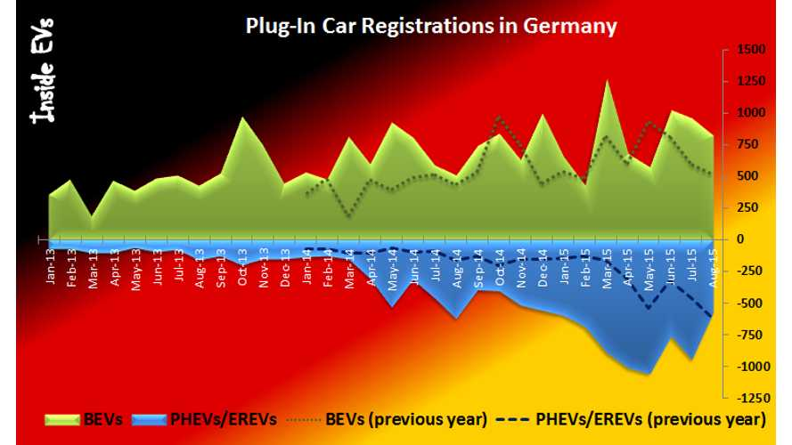 Plug-In Electric Car Sales In Germany Up By 23% In August As Kia Soul EV Shines