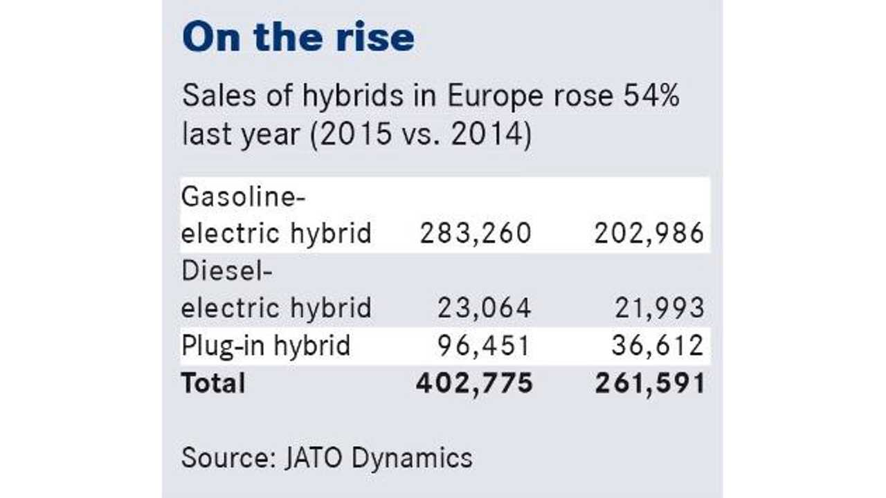 Report 250 000 Plug In Hybrids To Be Sold Annually In Europe By 2018