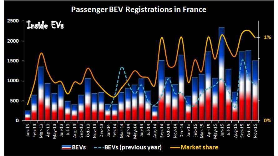 France Stays At 1% BEV Market Share In November - 20,000-Plus BEVs To Be Sold In 2015