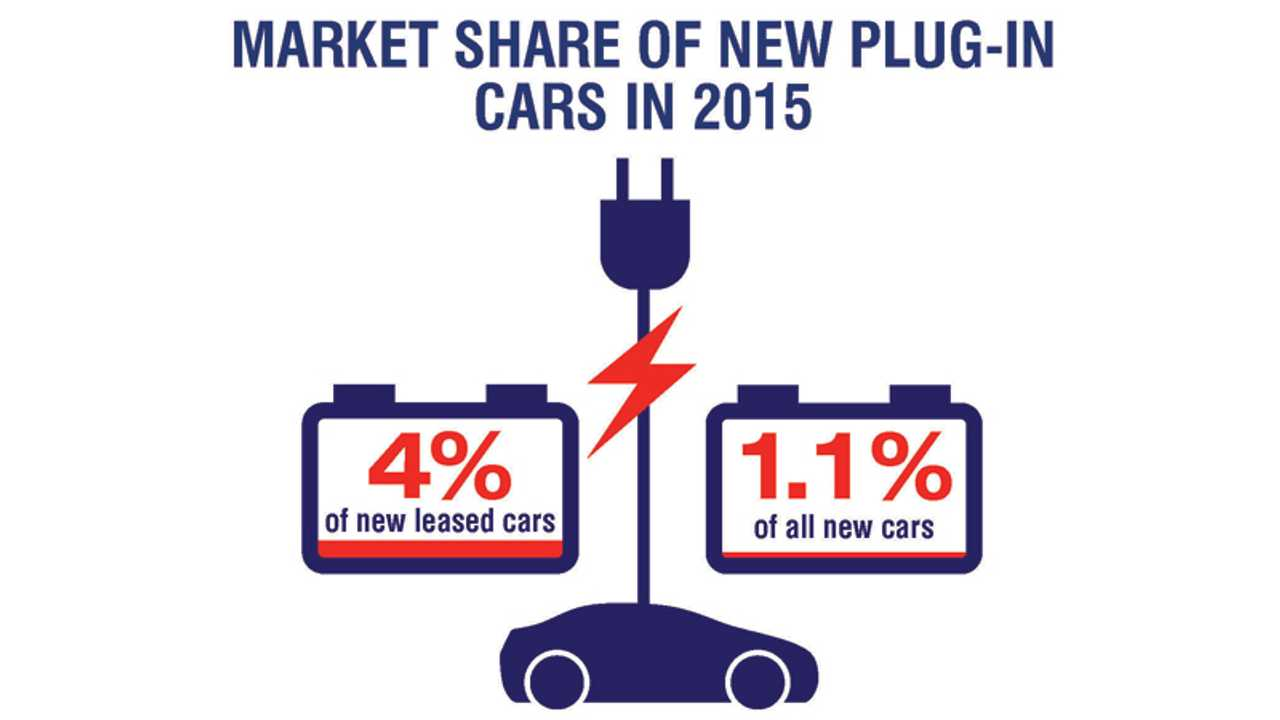 Market share of new plug-in cars in 2015 (source: BVRLA)