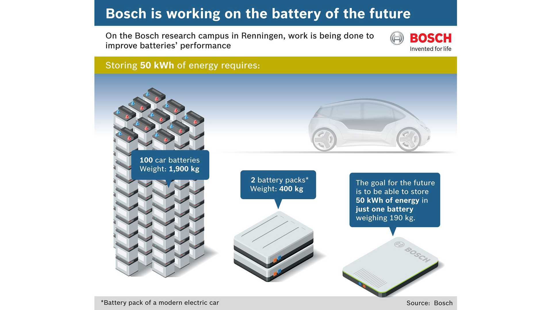 Bosch Targets 50 kWh Battery That Weighs Only 190 ...