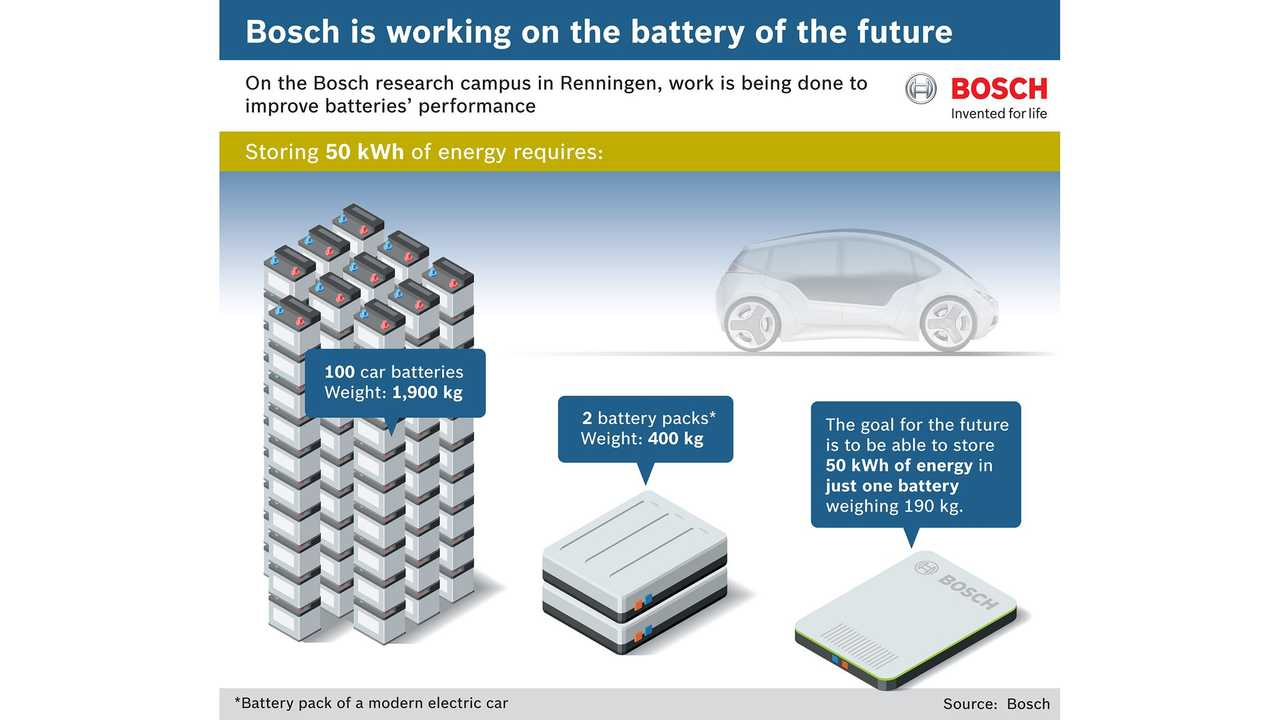 Bosch Targets 50 Kwh Battery That Weighs Only 190 Kilograms 15 Minute Charge To 75