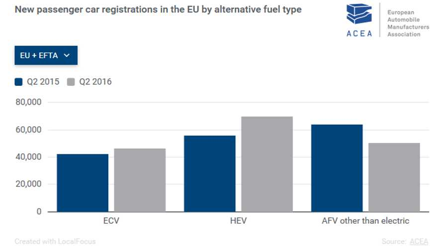 Plug-In Sales In Europe Increased 10% In Second Quarter, Better Times Ahead