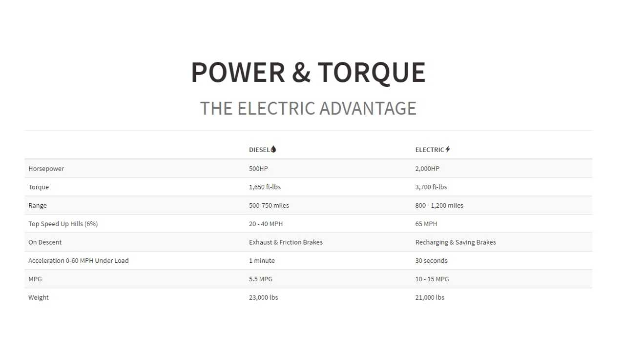 Nikola Electric Truck Vs Traditional Diesel