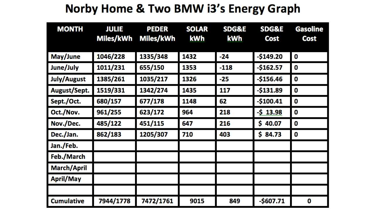 Four months to go, can we get to negative kWh?