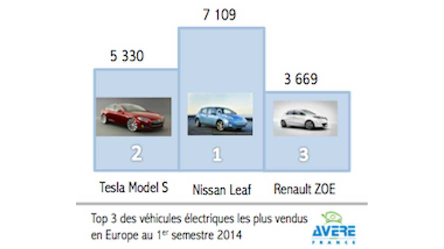 Best Selling All-Electric Cars In Europe: Nissan LEAF, Tesla Model S and Renault ZOE