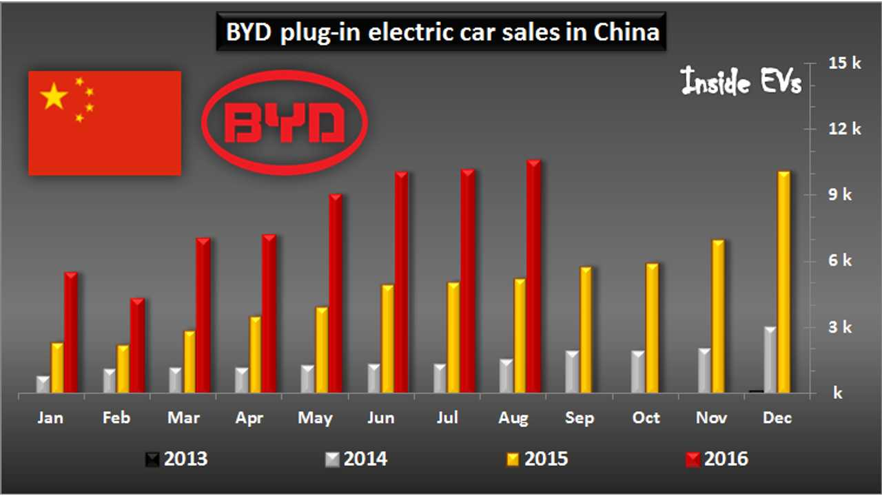 BYD Doubles EV Sales In August, Sets New Record Of 10,545 Sold
