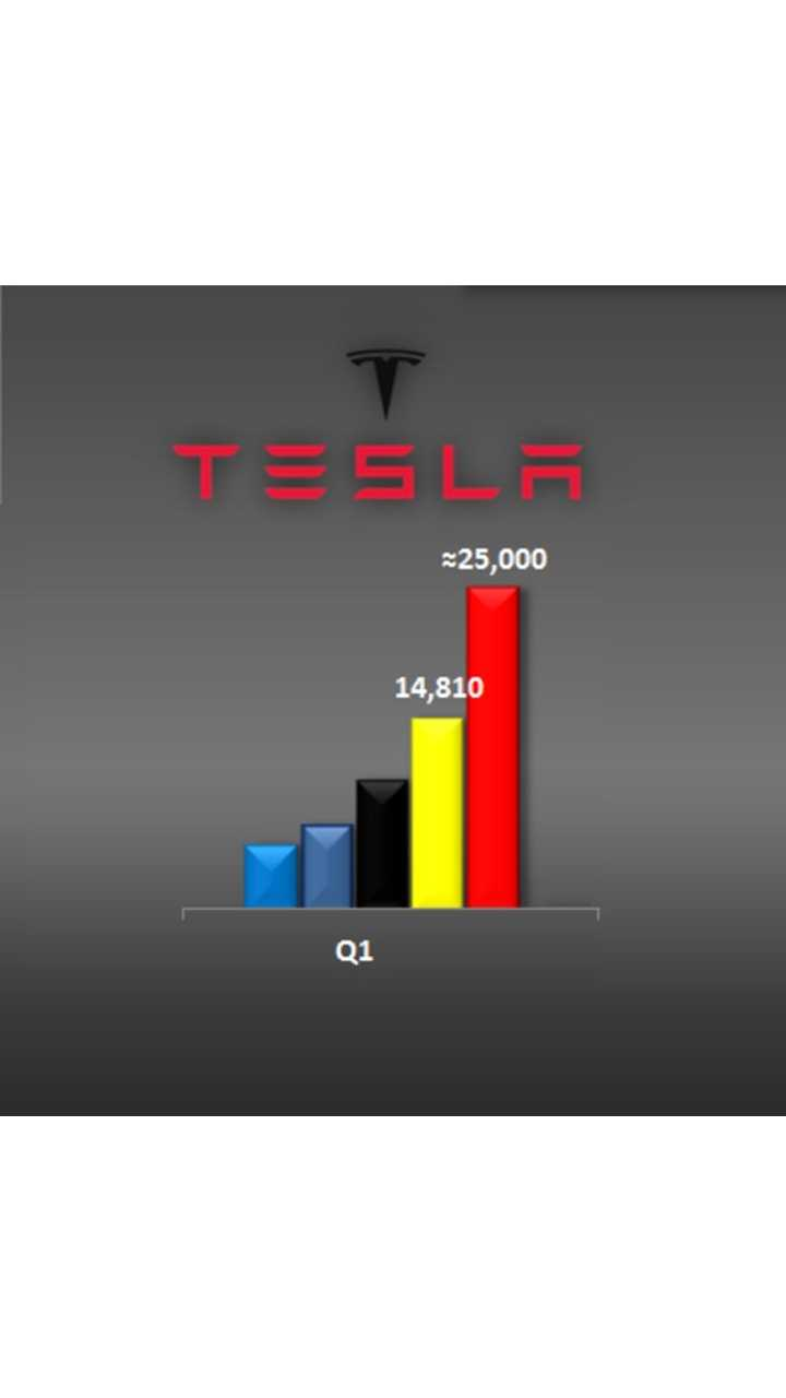 Tesla Deliveries Cross 200,000 All-Time; 25,000 In Q1 Shows Healthy Growth