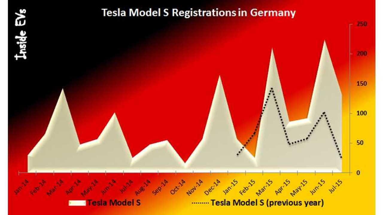 Tesla Appoints New German/Austrian Boss + Model S Germany Sales Chart