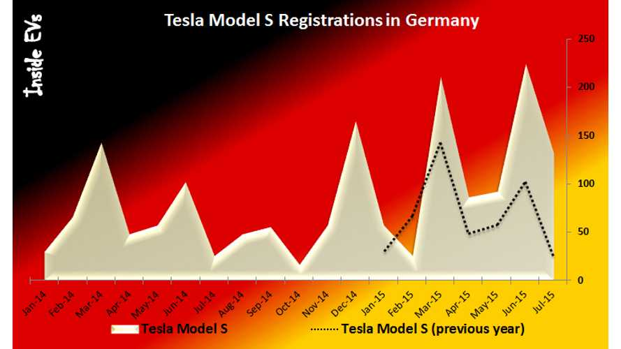 Tesla Appoints New German/Austrian Boss + Model S Germany Sales Chart
