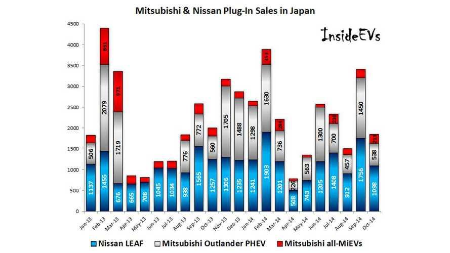 Japan Plug-In Car Sales Weaken Slightly In October
