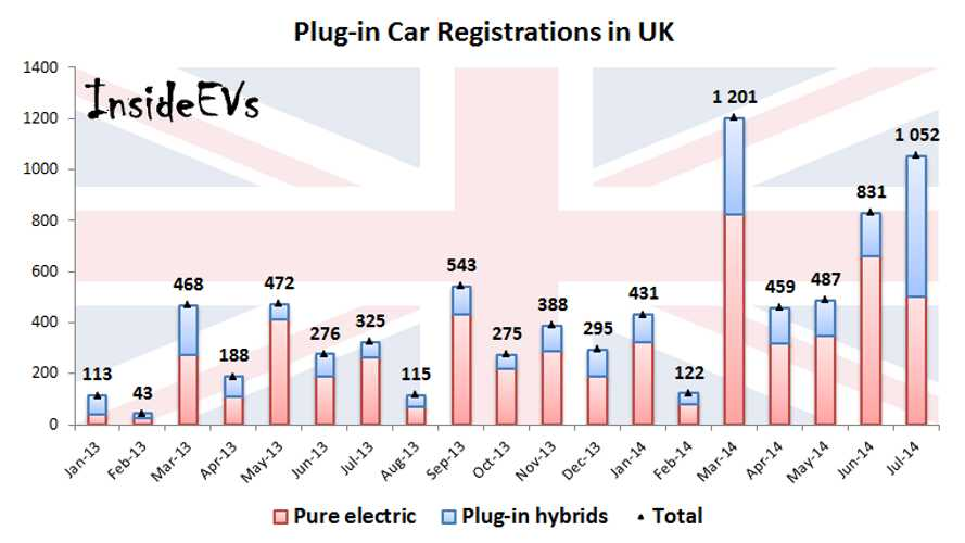 Plug-In Hybrids Outsell EVs in UK For First Time Ever in July