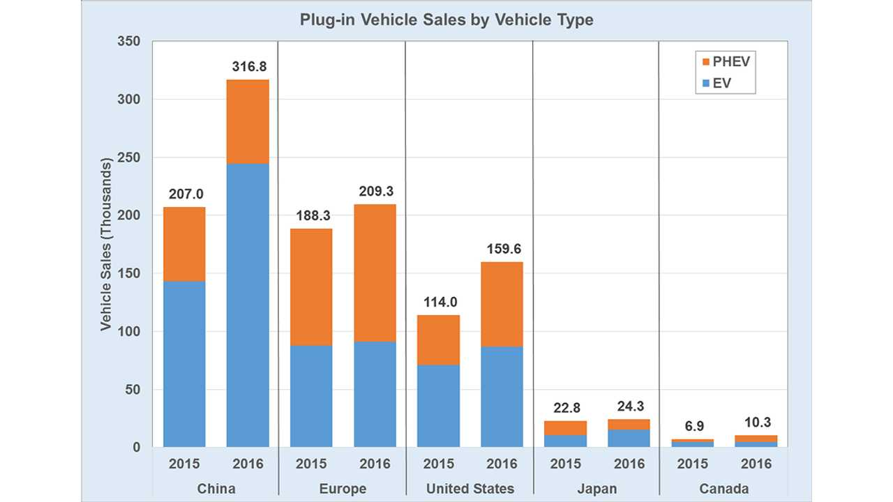 DoE: China Accounted For 42% Of Plug-In Vehicle Sales In 2016