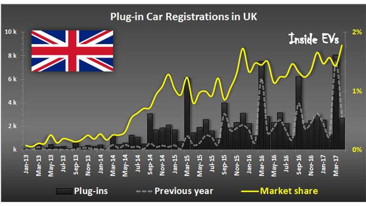 Plug-in Electric Car Registrations in UK – April 2017