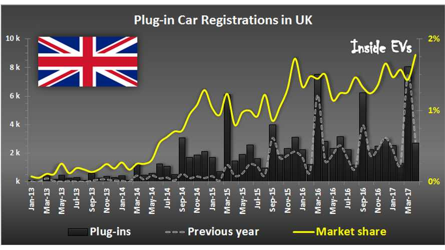 Plug-In Car Sales In UK Set New Market Share Record Of 1.79% In April