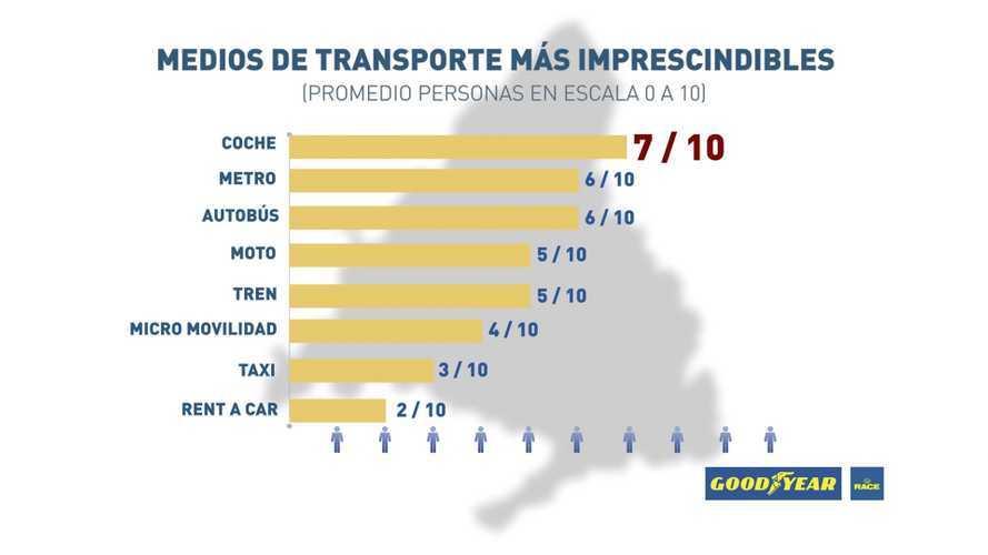 Madrid Central: el coche es esencial para 7 de cada 10 madrileños