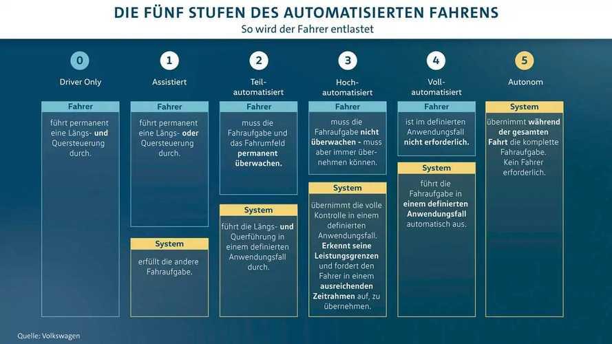 VW testet autonomes Fahren in Hamburg