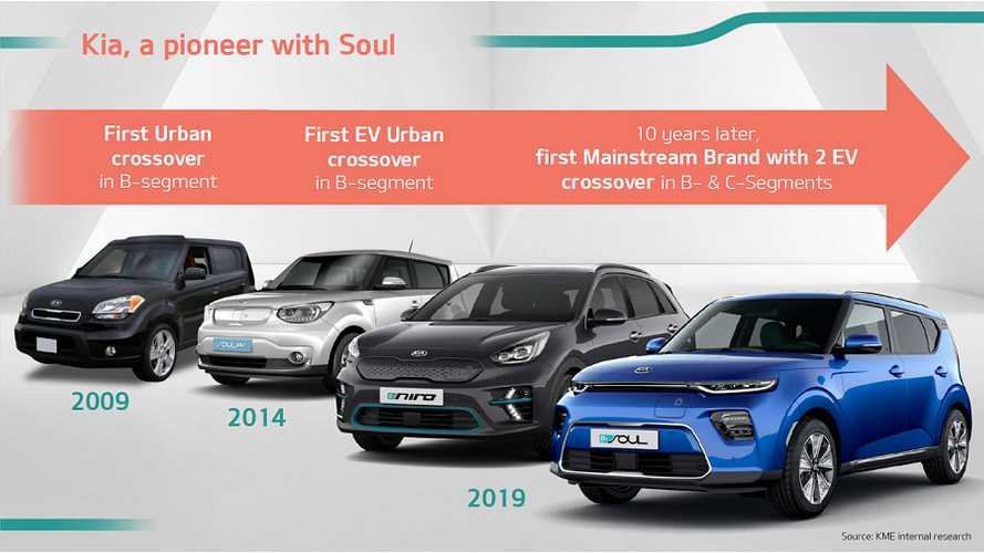 Presenting The New Kia Soul EV: Slideshow Plus Gallery