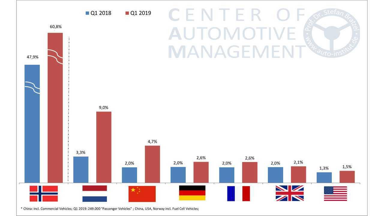 Elektromobilität im ersten Quartal 2019 (Studie von Stefan Bratzel, Info-Grafiken)