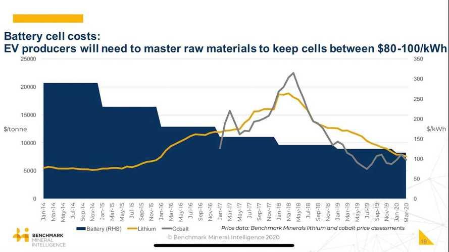 Batteries Will Reach $100/kWh In 2024, According To Wood Mackenzie