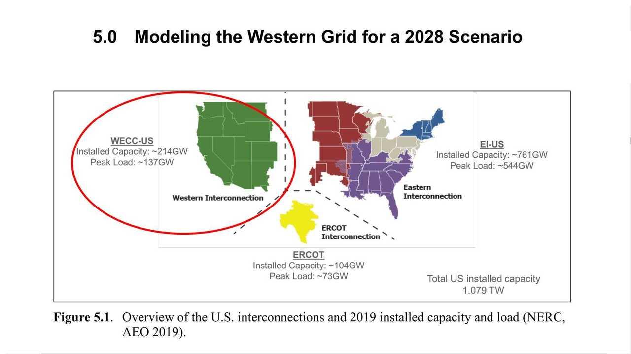 24 Million EVs Is The Limit For Current US Power Grid Until 2028