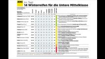 Winterreifentest: Tops und Flops