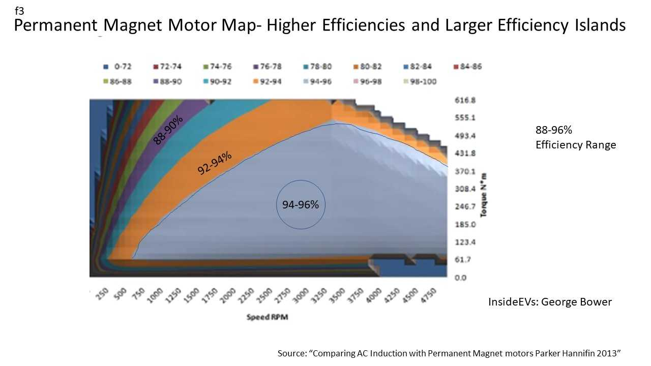 Second A Single Point Efficiency Comparison Of Motor Is Misleading If The Whole Map Compared There Compounding Effect Because
