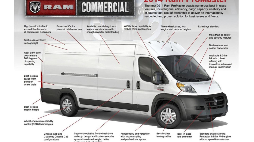 Fiat Ducato unveiled as 2014 Ram ProMaster in Chicago