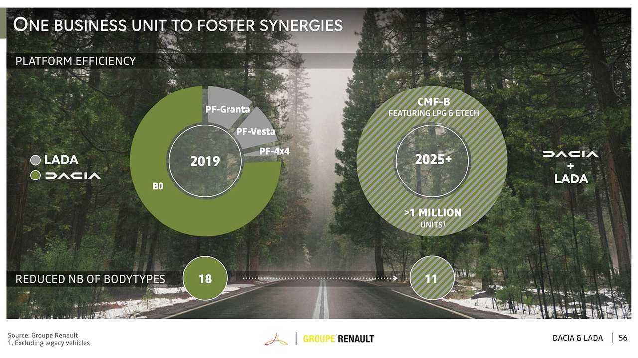 Группа Renault, Стратегический план обновления