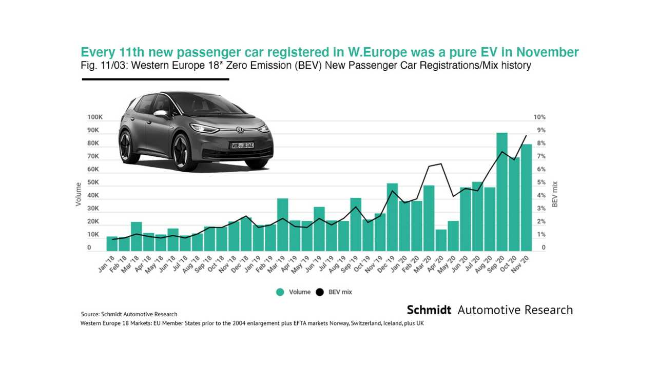 Almost One In Ten Cars Sold In Europe In November Was A Pure EV