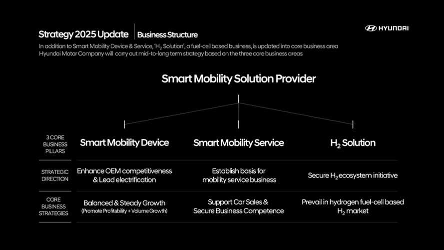 Hyundai rilancia il suo piano per auto elettriche e non solo