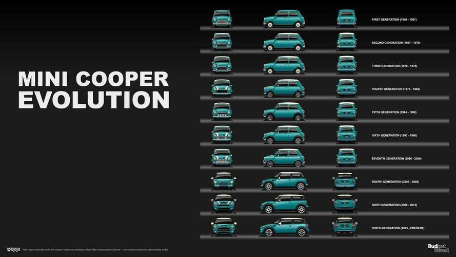 MINI Cooper jenerasyon kuşağı