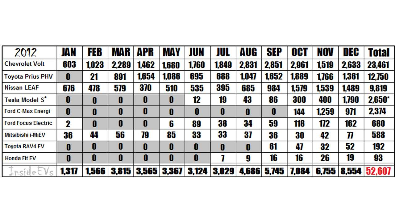2012 Monthly Sales Chart For The Major Plug-In Automakers (click to enlarge) Tesla sold approximately 2,650 Model sedans in 2012 (as per Tesla financials – monthly estimates shown)