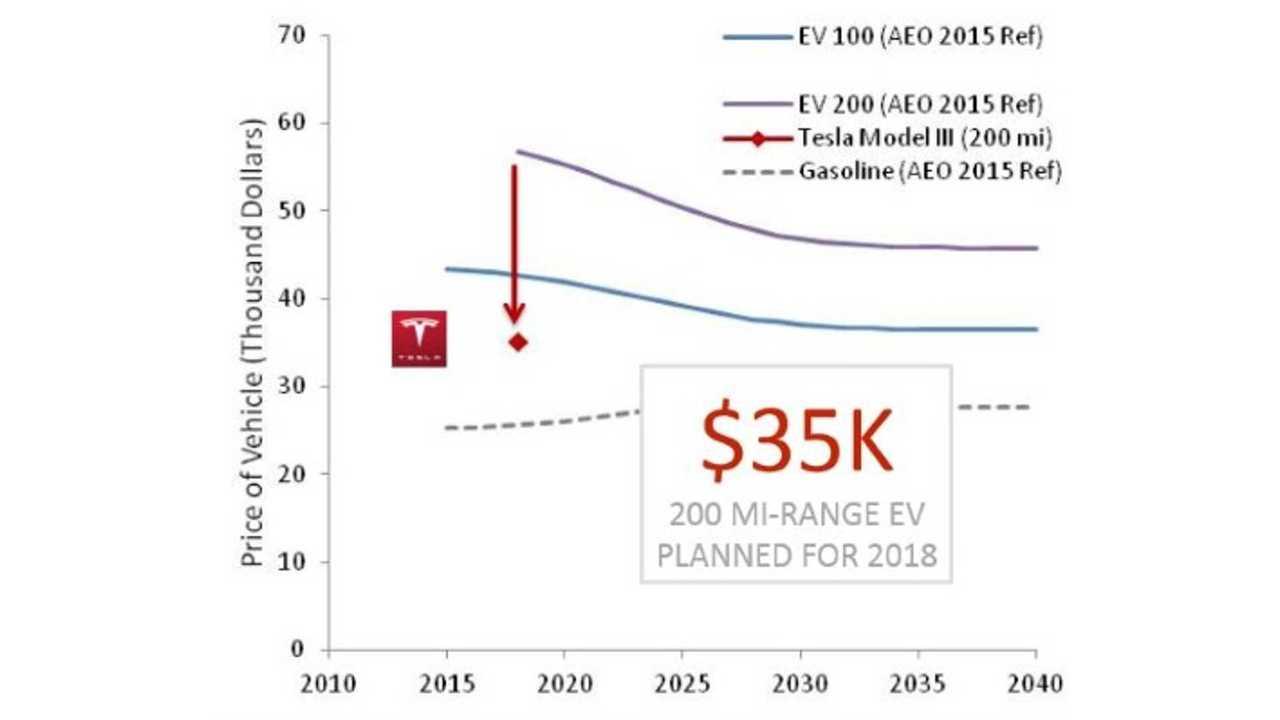 Tesla Motors: Model 3 Planned For 2018 (Update - Tesla Re-Confirms 2017 Production)