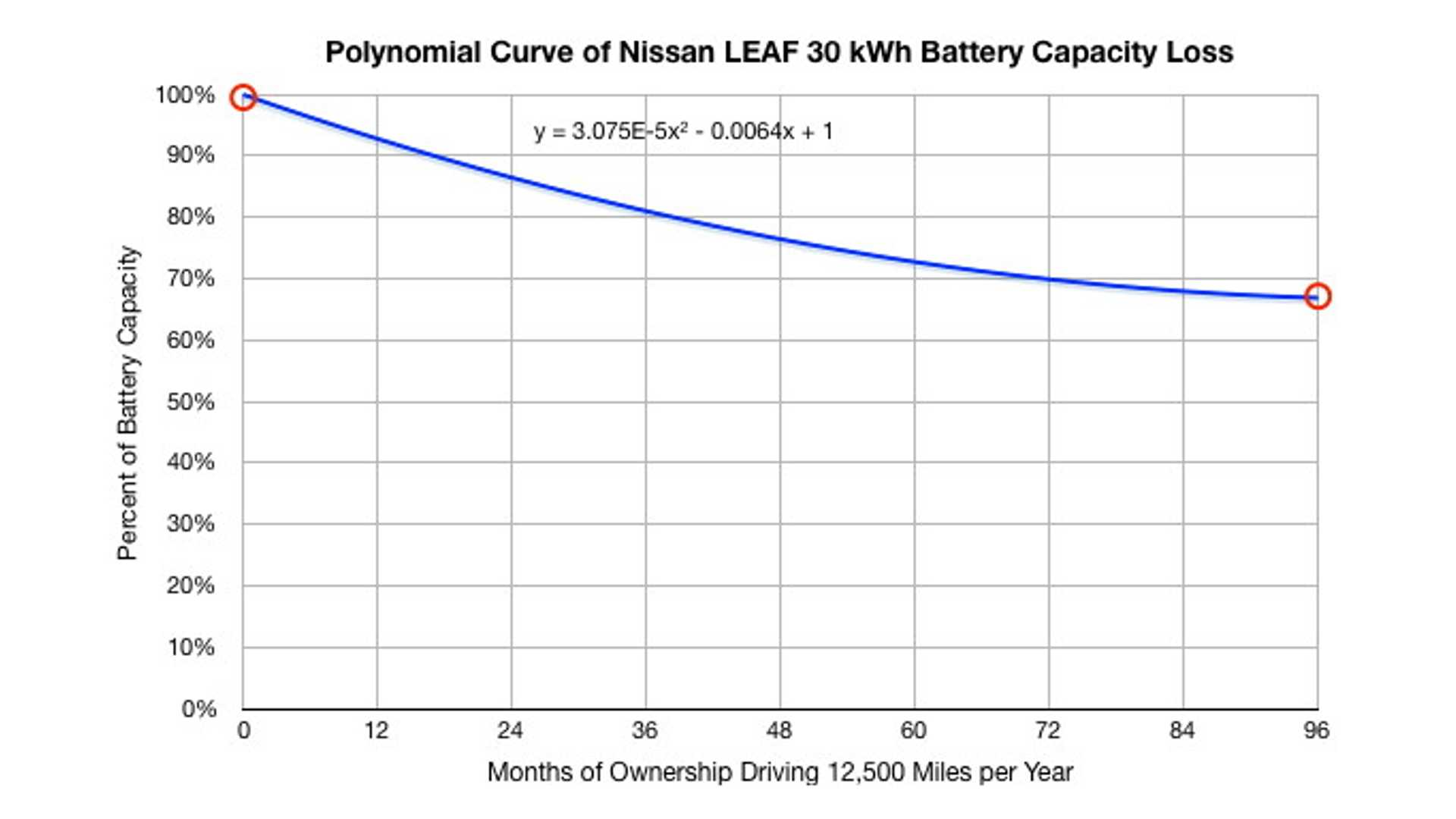 battery capacity loss warranty chart for 2016 30 kwh nissan leafNissan Battery Diagram #18
