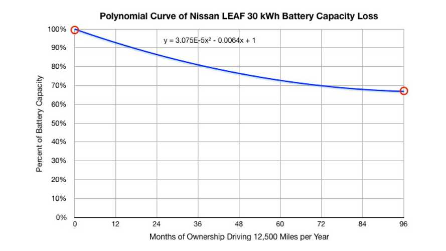 Battery Capacity Loss Warranty Chart For 2016 30 kWh Nissan LEAF