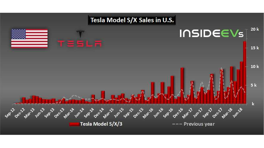 Model 3 Drives Tesla Sales In U.S. To Growth Of 440%