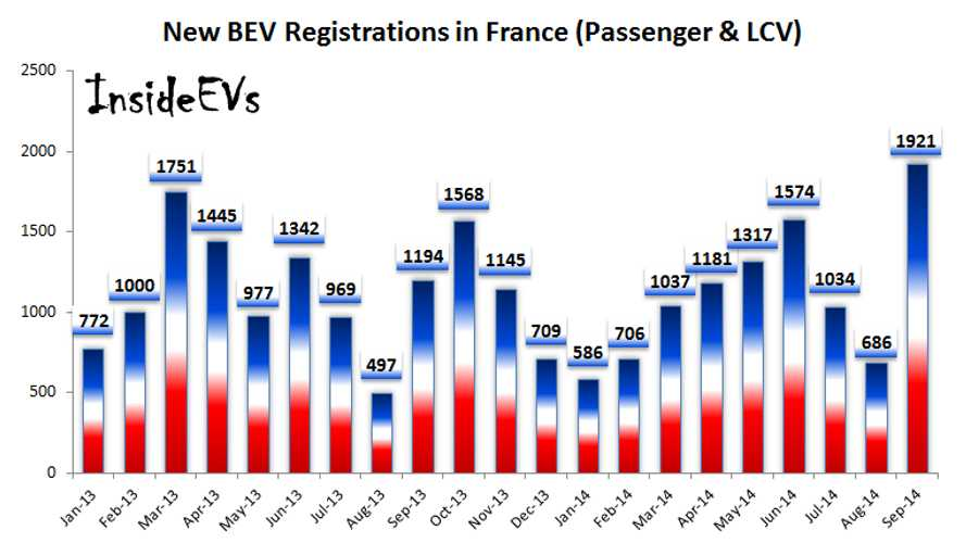 France Sets New Single Month Electric Vehicle Sales Record In September