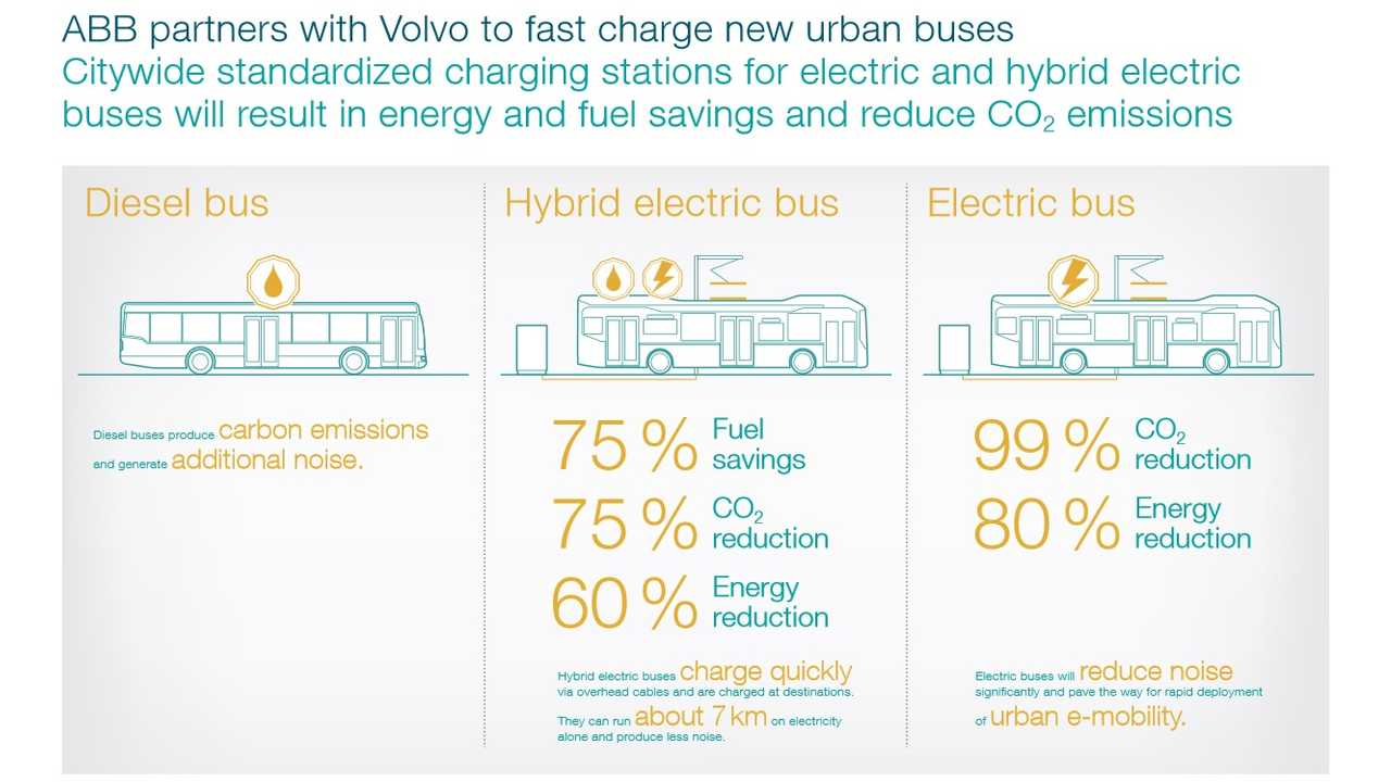 ABB & Volvo Form Global Partnership For Electric And Hybrid Bus Fast-Charging