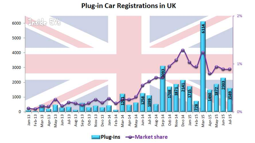 Plug-In Electric Car Sales In UK Up By 45% in July