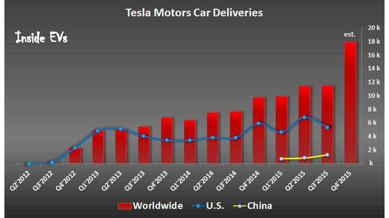 Tesla Motors Hopes For Highest Jump Of Sales Ever In Fourth Quarter