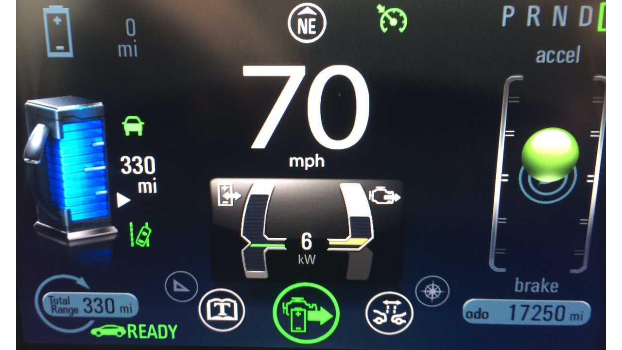 Once the battery range was depleted after 36 miles of interstate driving, the Volt's gasoline range extender kicked in for the remainder of the trip.