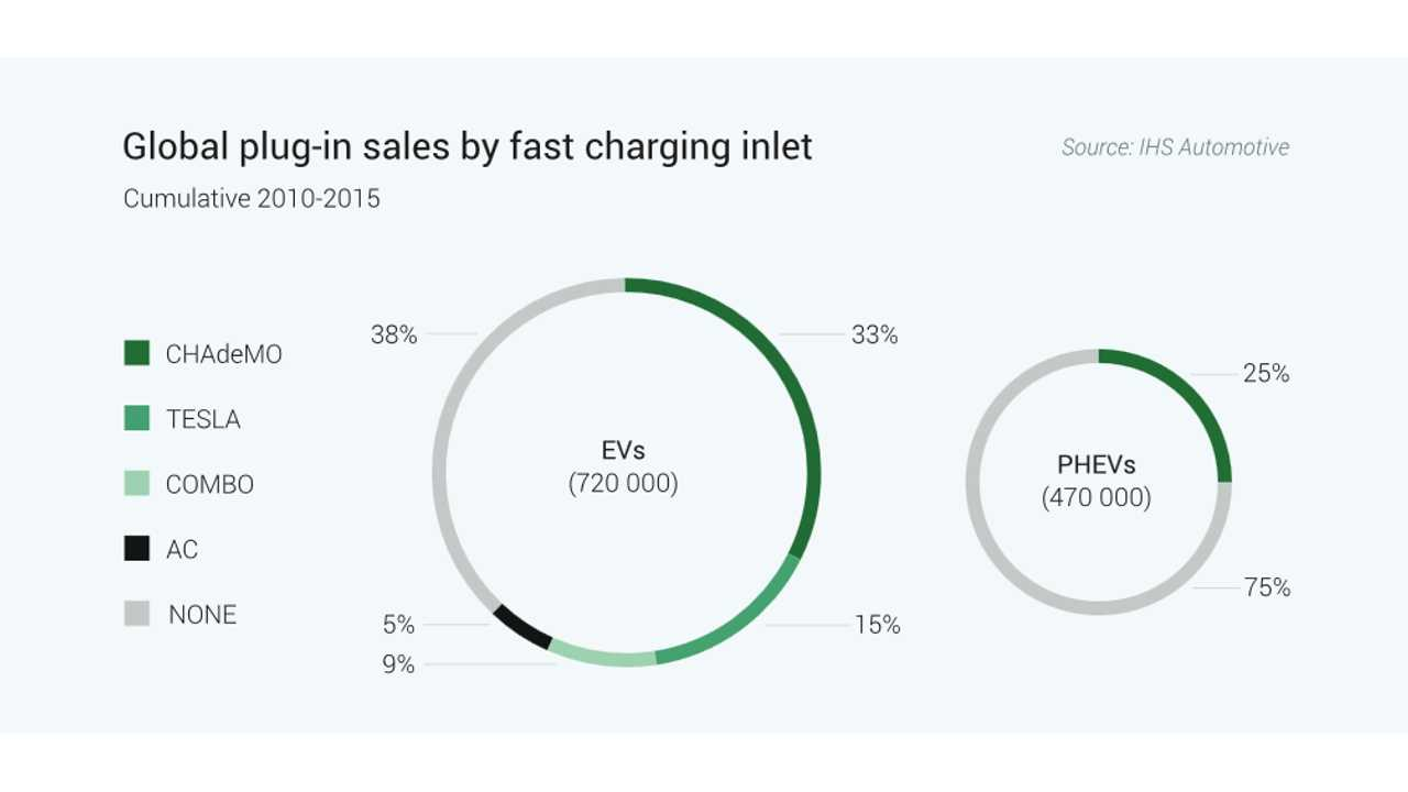 CHAdeMO Leads Global Plug-in Car Sales By Fast Charging Inlet With 1/3 Of The Market