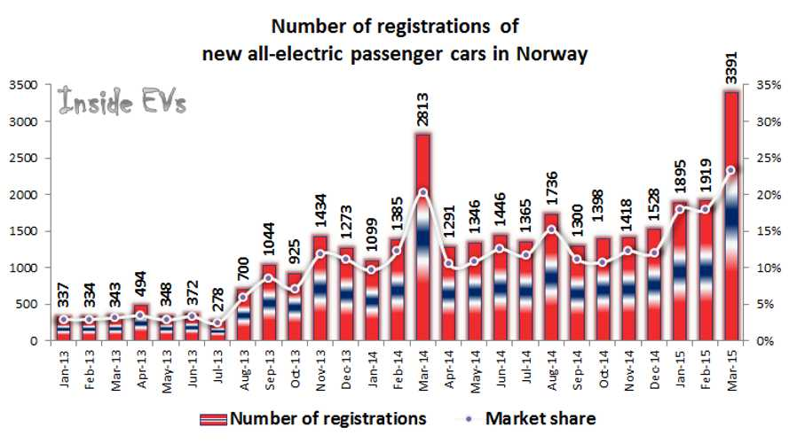 Norway Electric Car Sales At Nearly 26% Market Share In March!